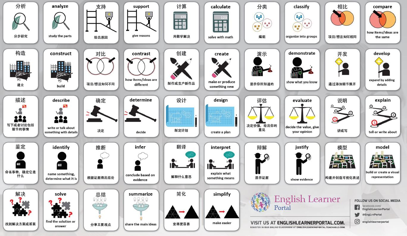 Thinking Verbs Placemats in English and Spanish